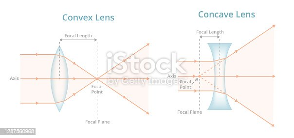 istock Vector scientific illustration. Convex or converging lens, concave or diverging lens, light rays passing through lens. Physics, optics, photography. Positive, negative labeled lens isolated on white. 1287560968