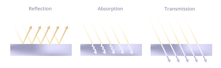 Vector scientific illustration of light reflection, absorption, and transmission. Incoming rays and different physical types of surfaces – mirror, rough, and transparent isolated on white background.