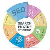 Vector SEO system