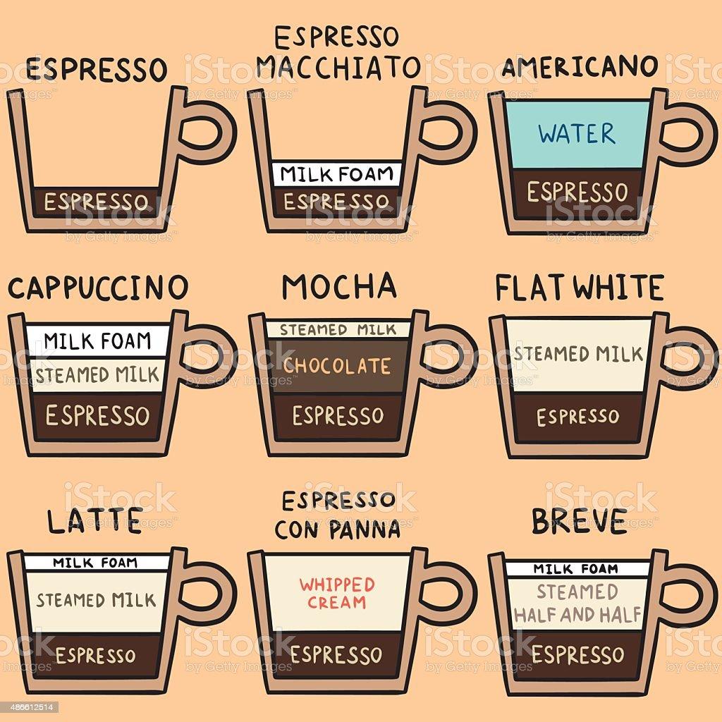 vector set of coffee recipe vector art illustration