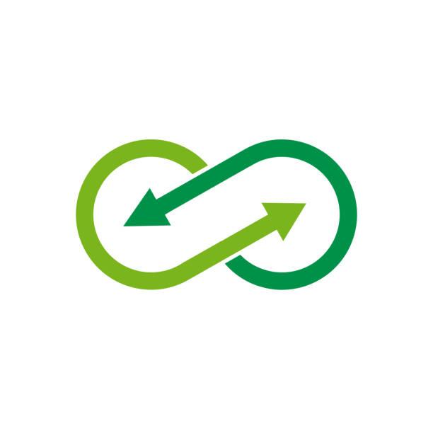 stockillustraties, clipart, cartoons en iconen met vector teken oneindig met pijlen. groen recycling - ecosysteem