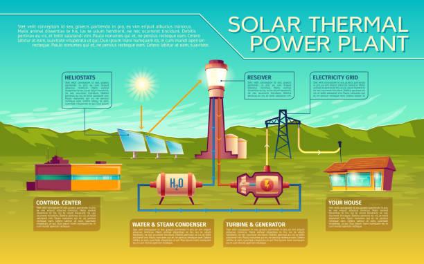 vektor solarenergie-industrie infografiken vorlage - kondensation stock-grafiken, -clipart, -cartoons und -symbole