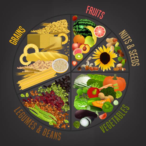 vegetarische platte - portion stock-grafiken, -clipart, -cartoons und -symbole