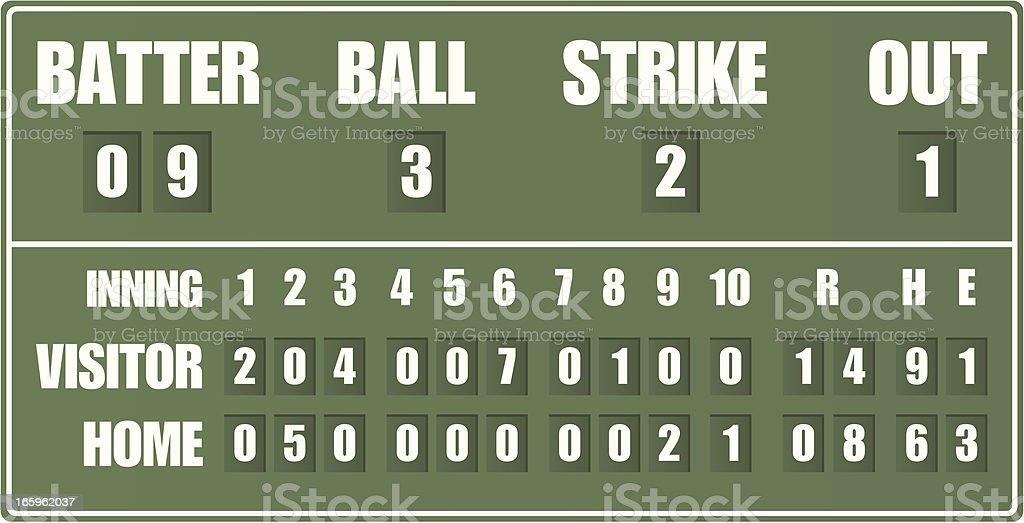 Vintage Baseball Scoreboard vector art illustration