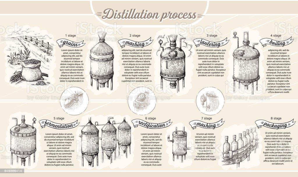 Bosquejo del destilador vintage. Moonshining ilustración vectorial - ilustración de arte vectorial