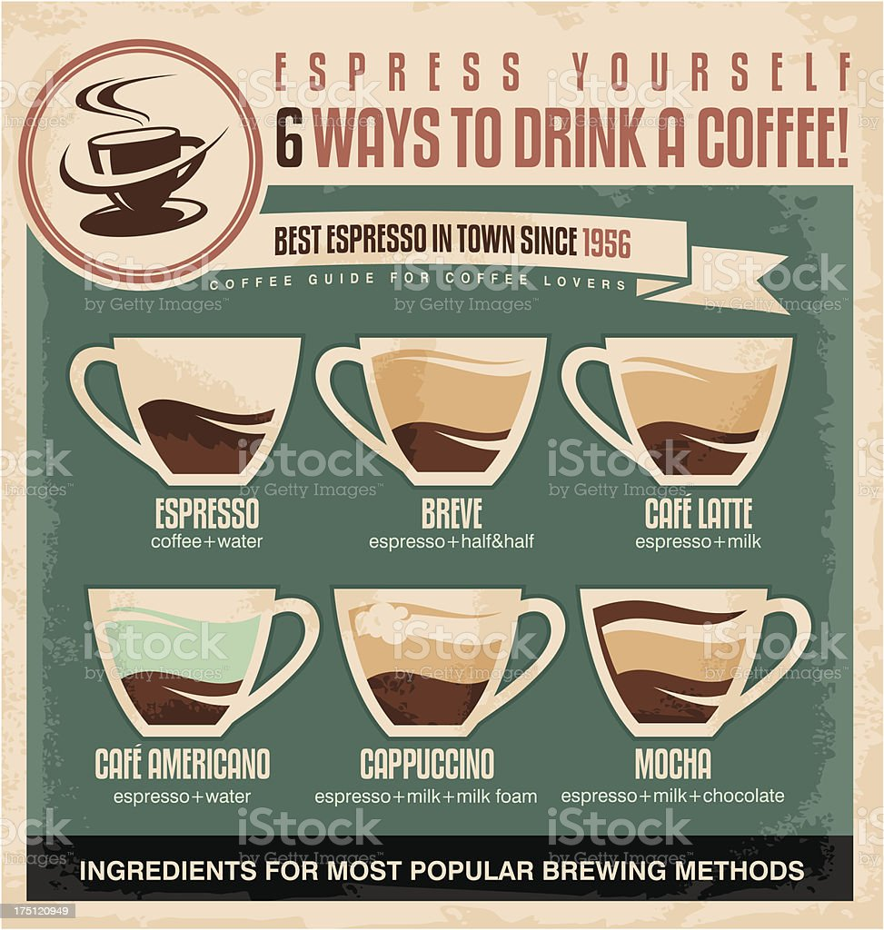 Vintage poster with espresso ingredients guide royalty-free stock vector art