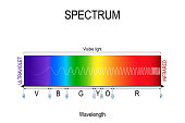istock Visible spectrum color. infographic of sunlight color 1166148233