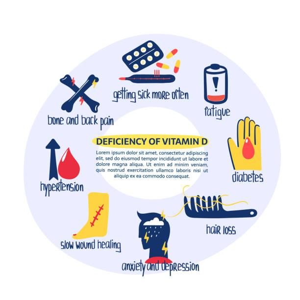 vit d deficiency - vitamin d stock illustrations