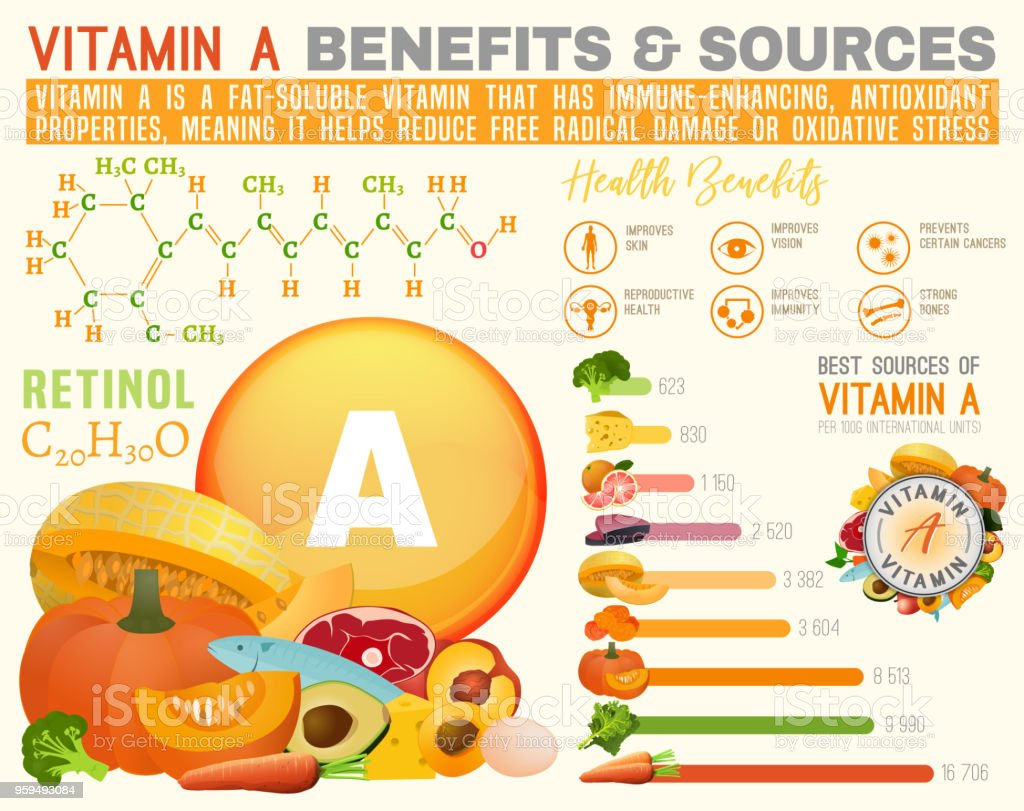 Vitamin A infographic vector art illustration