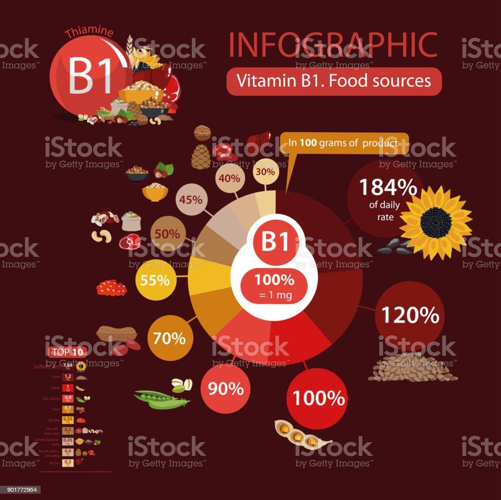 Vitamin B1 (thiamine) vector art illustration