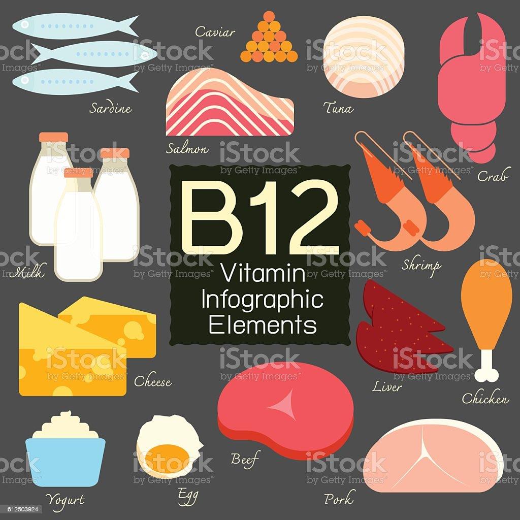 Vitamin B12 infographic element. vector art illustration