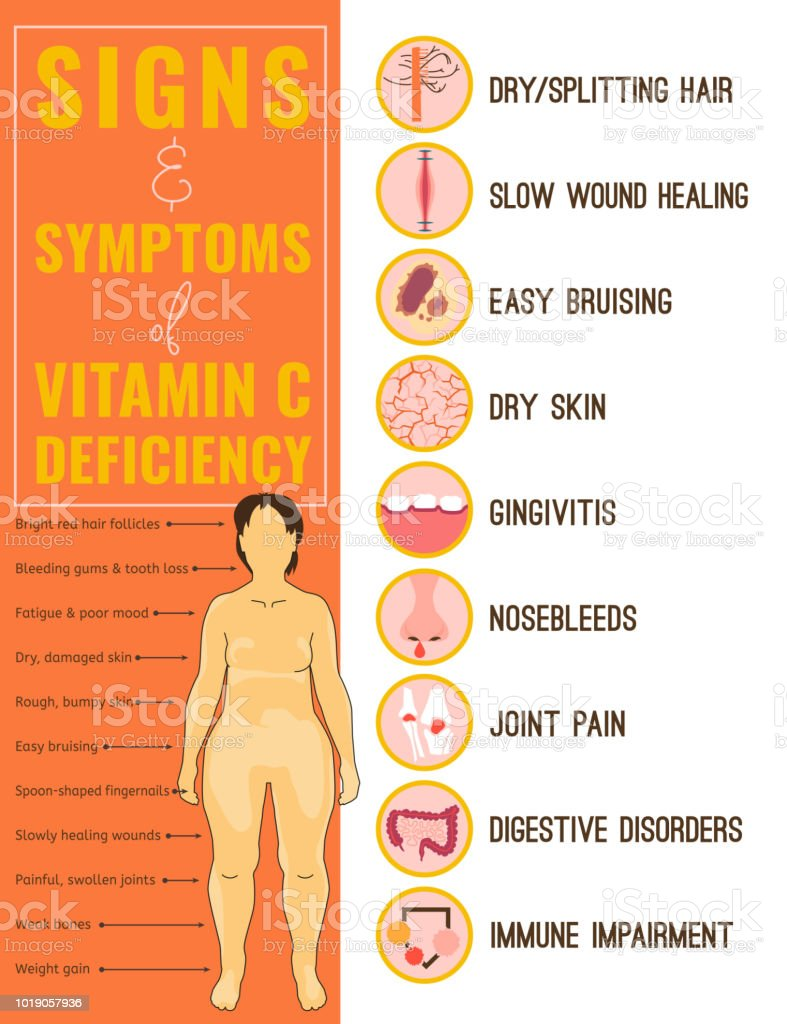 Vitamin C deficiency vector art illustration