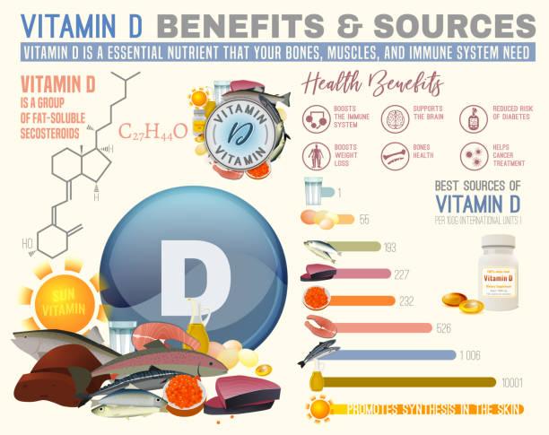 비타민 d 혜택 - vitamin d stock illustrations