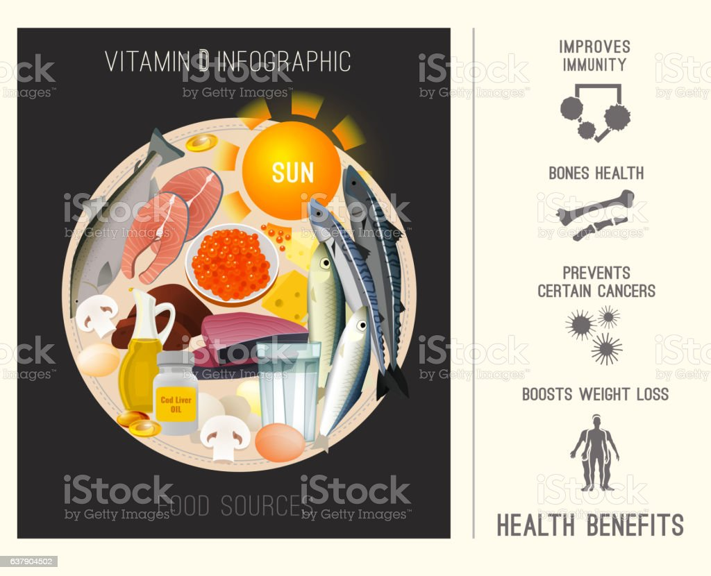 Vitamin D in Food vector art illustration