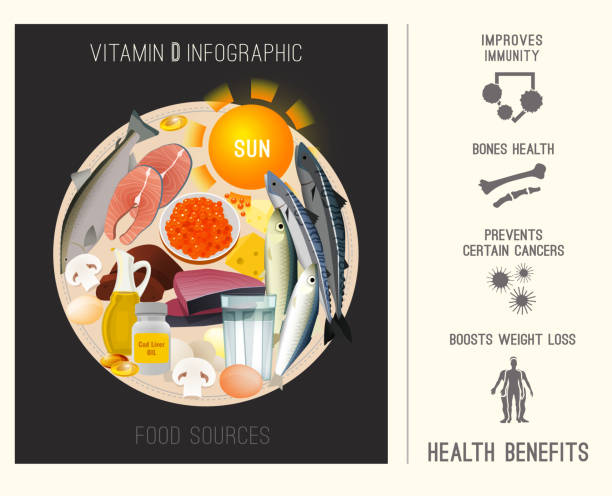 vitamin d in food - vitamin d stock illustrations