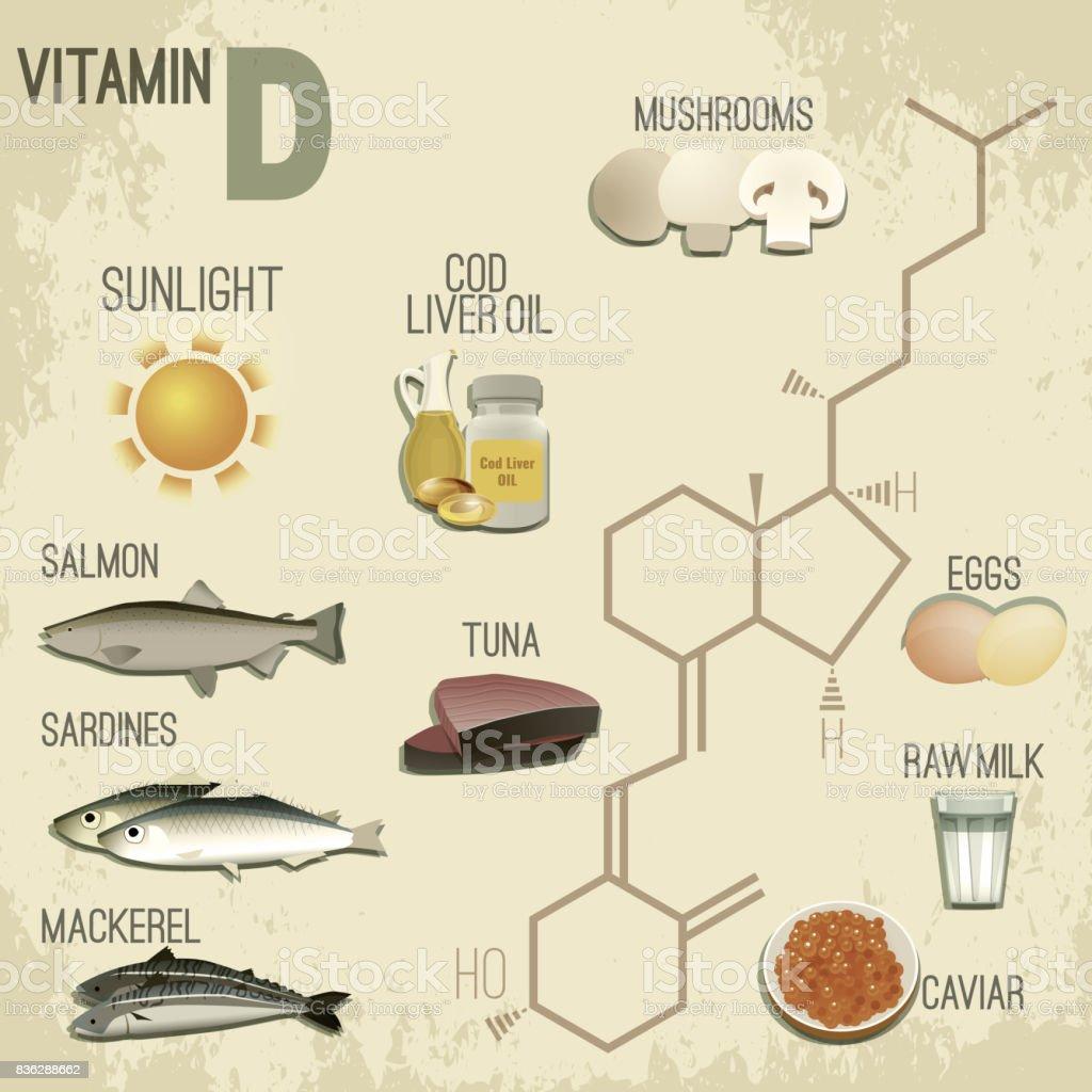 Vitamine D In De Voeding Stockvectorkunst En Meer Beelden Van Atoom Istock