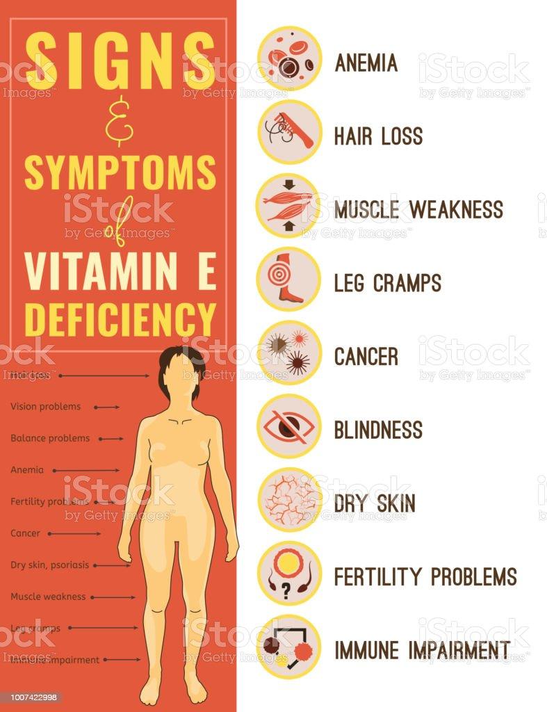 Vitamin E deficiency vector art illustration
