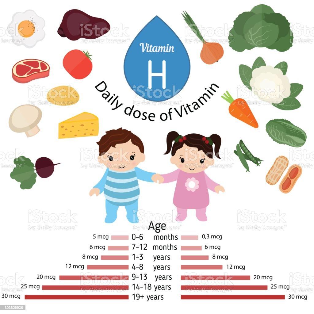 where do you get vitamin h