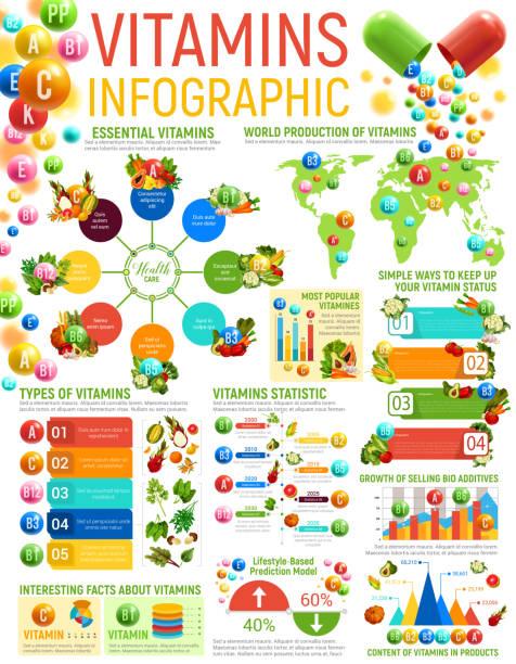 vitamin infographics, healthy nutrition charts - vitamin d stock illustrations