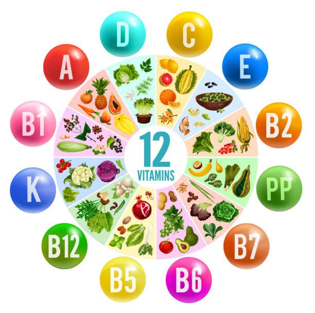 vitamin pill circle chart banner with healthy food - vitamin d stock illustrations