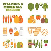 Set of element and icon for flat style Vitamins and Minerals Infographics.