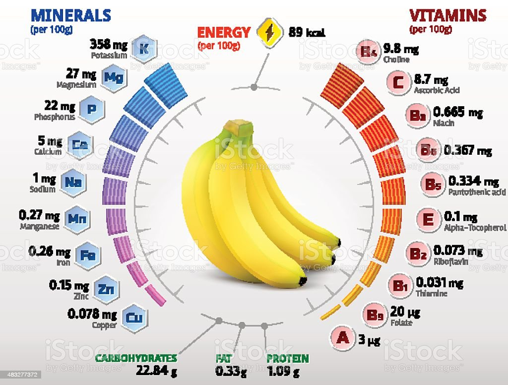 vitamins and minerals of banana fruit stock vector art more images of 2015 483277372 istock. Black Bedroom Furniture Sets. Home Design Ideas