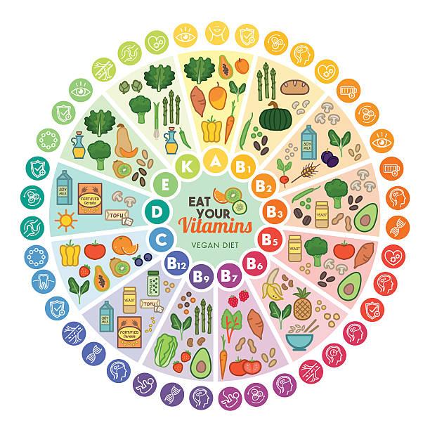 illustrations, cliparts, dessins animés et icônes de vitamines des sources - antioxydant
