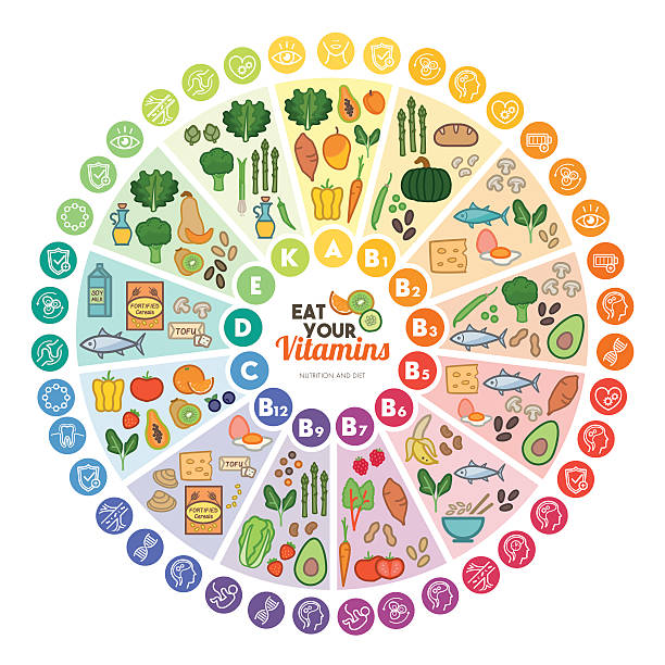 Vitamins food sources Vitamin food sources and functions, rainbow wheel chart with food icons, healthy eating and healthcare concept nutritional supplement stock illustrations