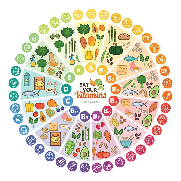 illustrazioni stock, clip art, cartoni animati e icone di tendenza di vitamine fonti alimentari - vitamina