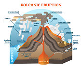 Volcanic eruption vector illustration scheme.