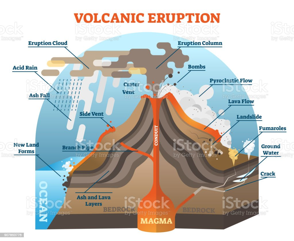 Volcanic eruption vector illustration scheme. vector art illustration
