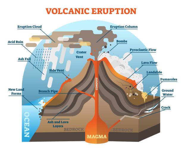 vulkanausbruch vektor illustration schema. - vulkane stock-grafiken, -clipart, -cartoons und -symbole