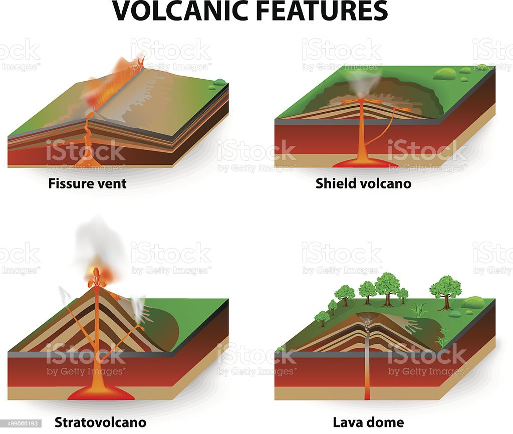 Volcanic features vector art illustration