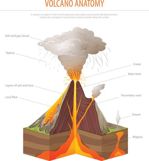 vulkan im querschnitt, bildung poster vektor - vulkane stock-grafiken, -clipart, -cartoons und -symbole