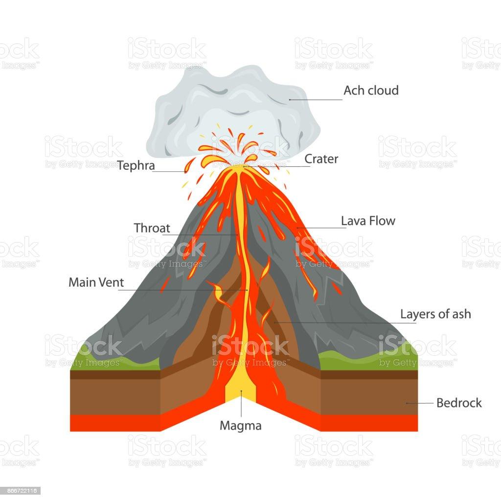 Nett Die Anatomie Eines Vulkan Ideen - Menschliche Anatomie Bilder ...
