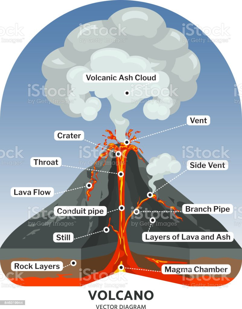 Volcano cross section with hot lava and volcanic ash cloud vector diagram vector art illustration
