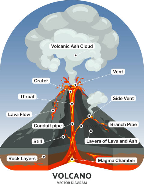 vulkan im querschnitt mit heißen lavasteinen und vulkanasche-wolke zeigerdiagramm - vulkane stock-grafiken, -clipart, -cartoons und -symbole