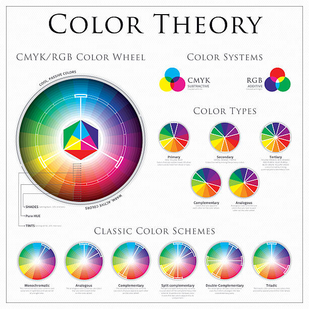 cmyk vs rgb color wheel theory - conspiracy stock illustrations