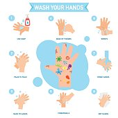 Washing hands properly infographic,illustration.