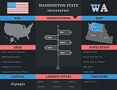 USA - Washington state infographic template
