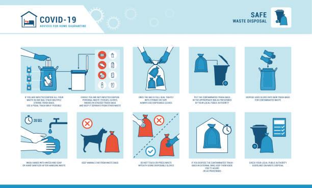 Abfallentsorgung zu Hause und Virenschutz – Vektorgrafik