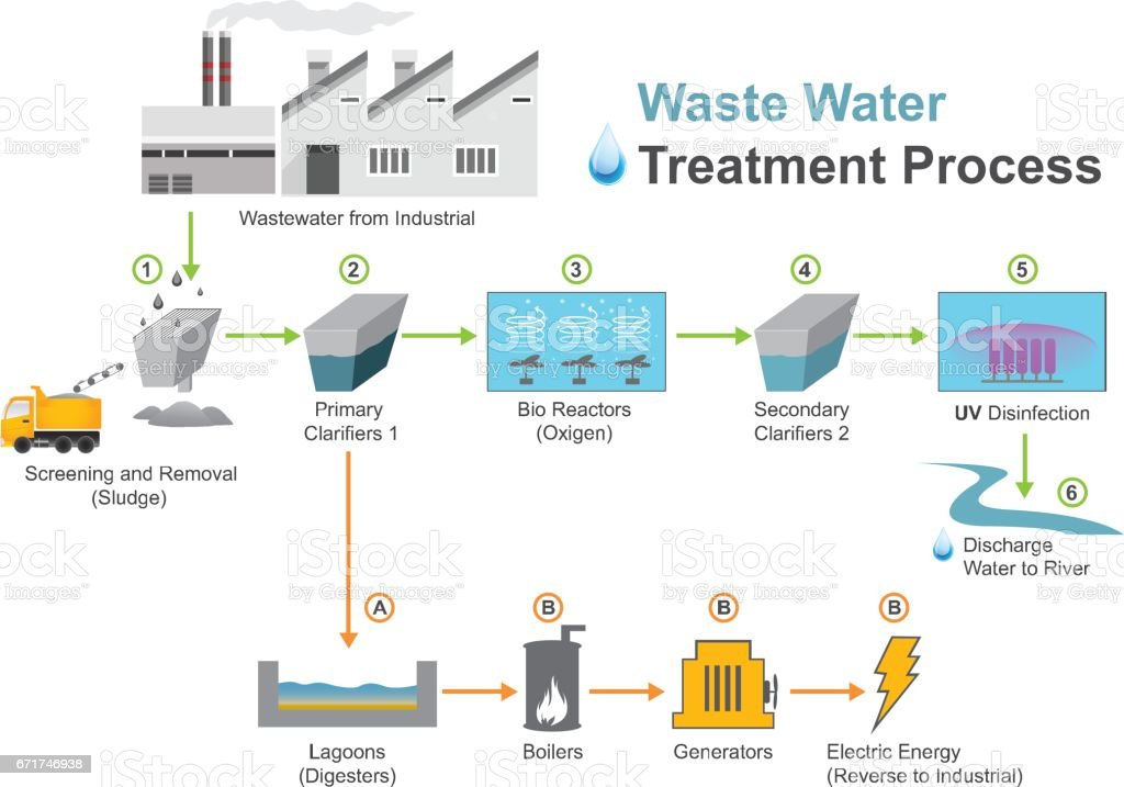 Wastewater industrial vector art illustration