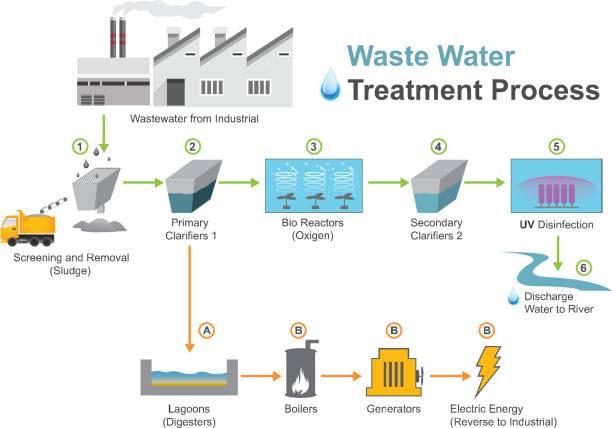 Wastewater industrial vector art illustration