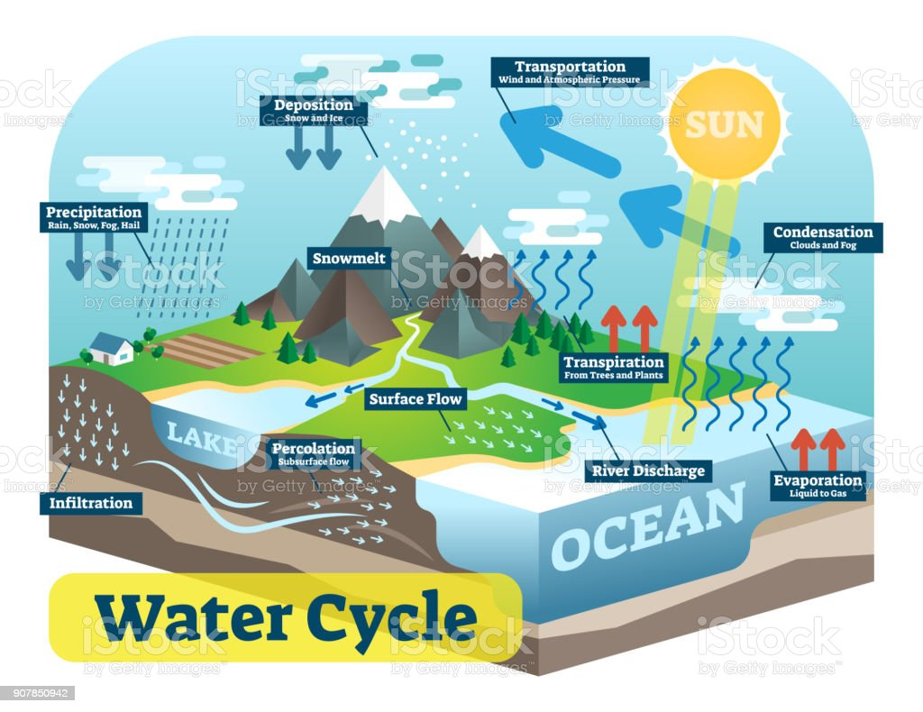 Water cycle graphic scheme, vector isometric illustration. royalty-free water cycle graphic scheme vector isometric illustration stock illustration - download image now