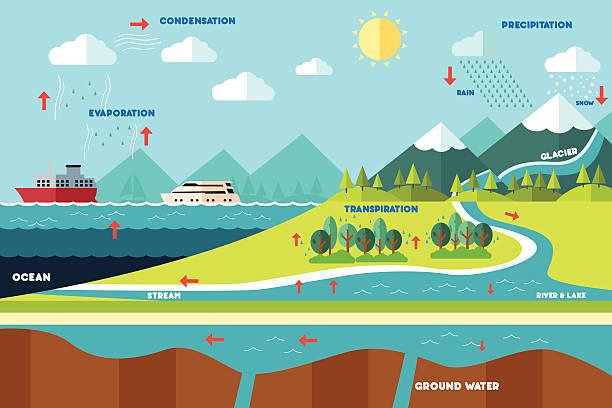 Water cycle illustration vector art illustration