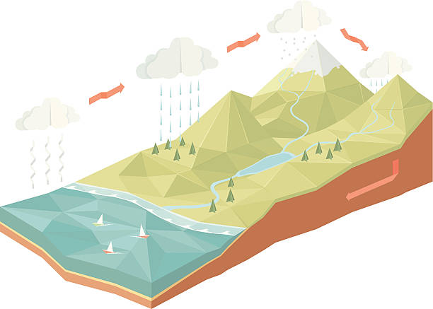water cycle - river paper stock illustrations, clip art, cartoons, & icons