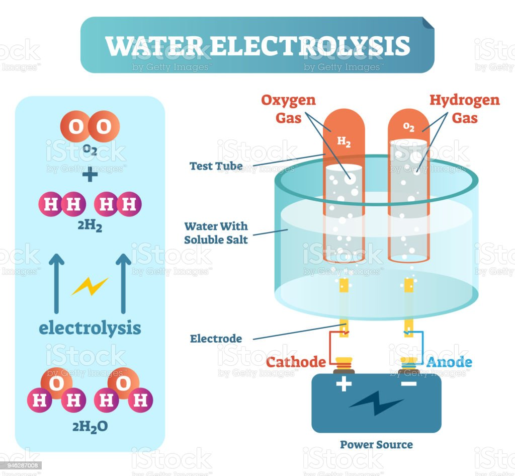 Water electrolysis process scientific chemistry diagram vector water electrolysis process scientific chemistry diagram vector illustration educational poster royalty free water ccuart Choice Image