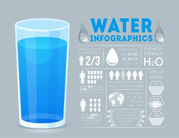 ilustraciones, imágenes clip art, dibujos animados e iconos de stock de infografía de agua. estilo plano. - infografías demográficas