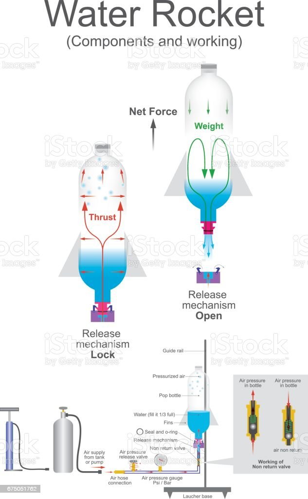 Water rocket. Vector graphic. vector art illustration