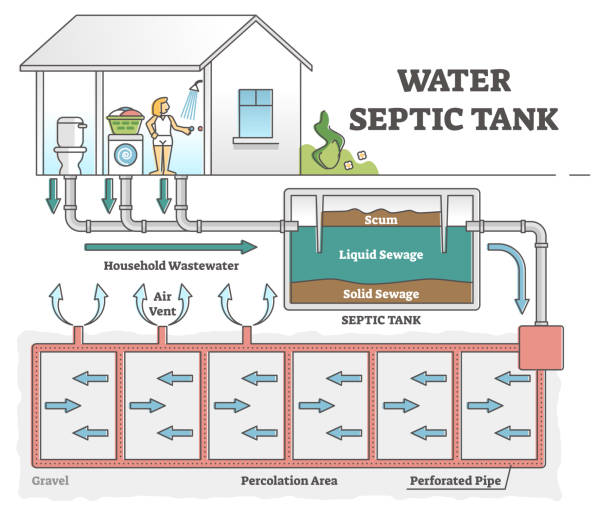 Water septic tank system scheme for dirty wastewater sewerage outline concept vector art illustration